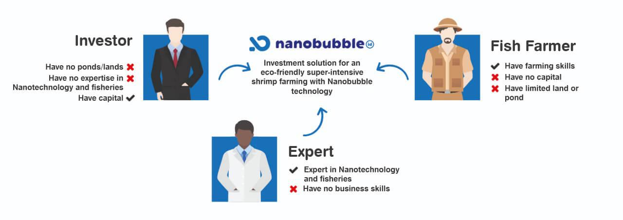 Bridge To Fisheries Revolution ::: Nano Bubble